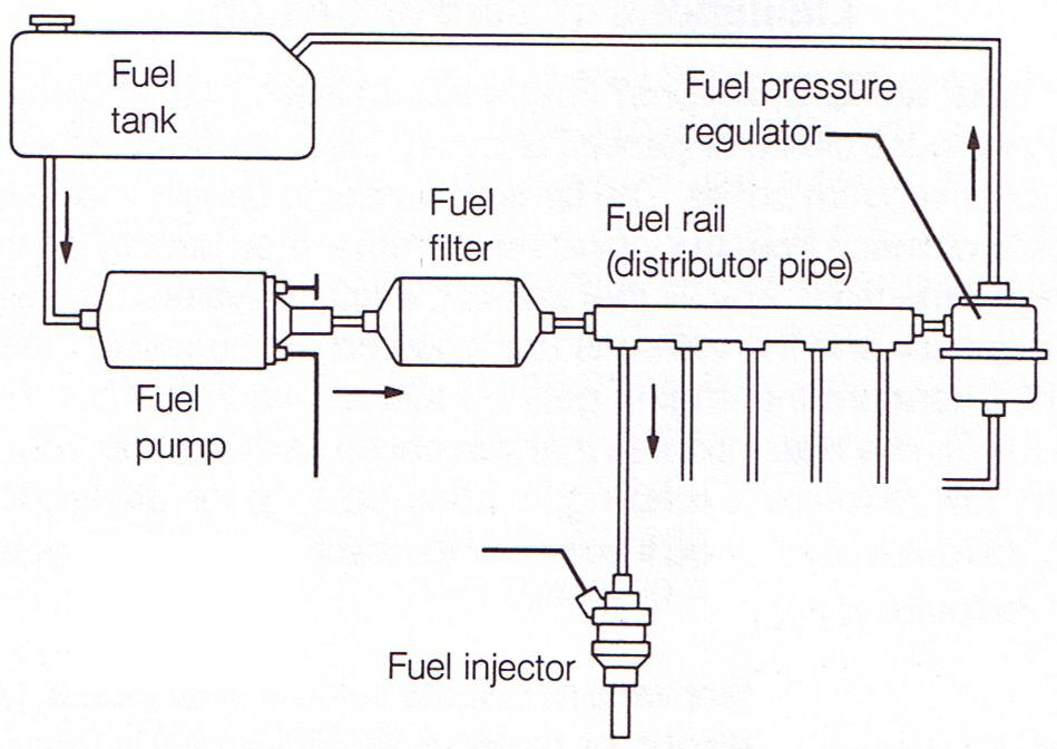 drag car fuel system diagram petrol fuel system diagram fuel system